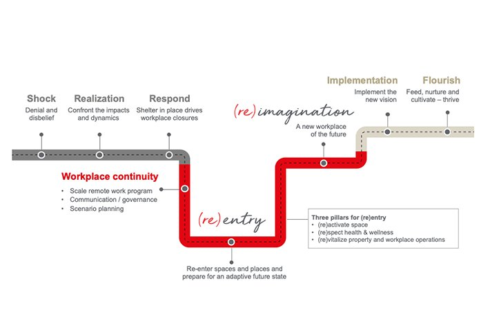 jll's roadmap to reentry after covid-19